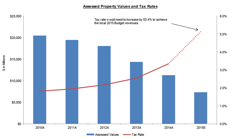 Assessed Property Values and Tax Rates