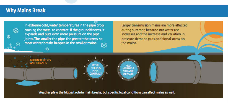 why water mains break philadelphia water department-940x429