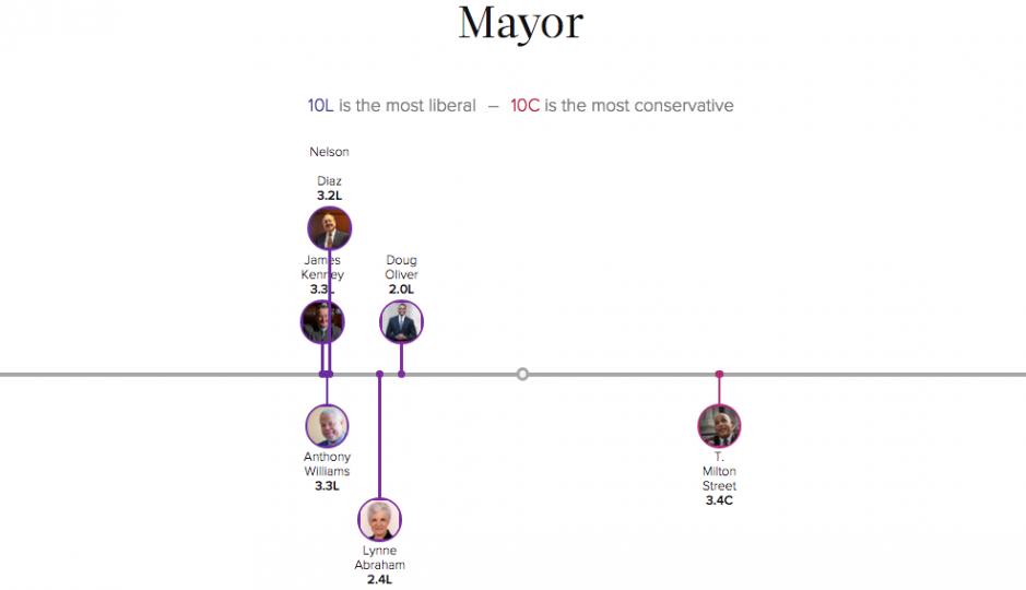 Crowdpac Mayoral Screenshot