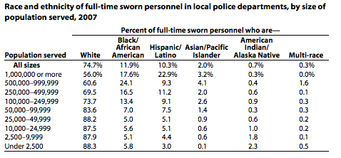 Source: Department of Justice 2007 Report on Local Police