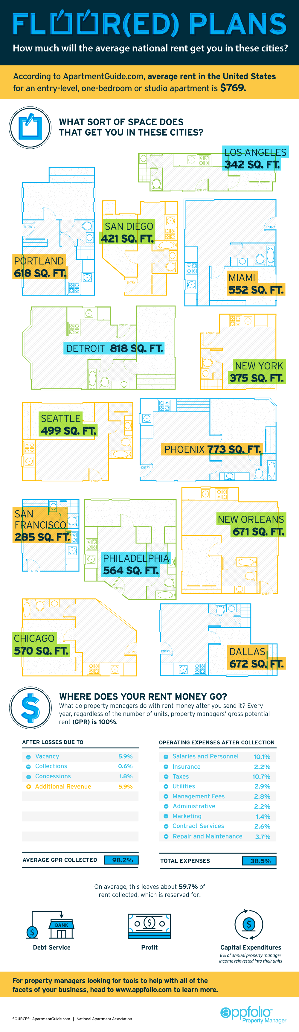 Comparisons: How Philly Stacks Up In National Average Single Bedroom Rent