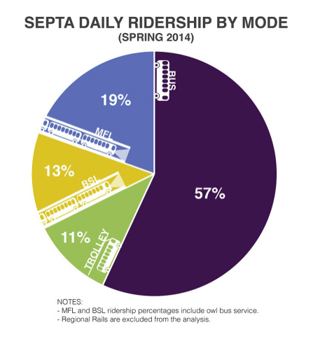 Source: Mayor's Office of Transportation and Utilities