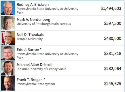 Pennsylvania university rankings for pay