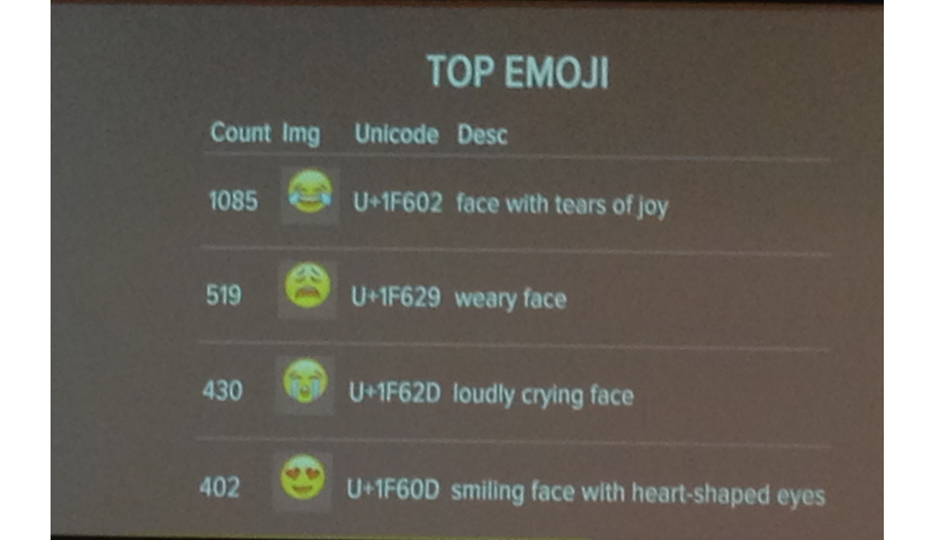 Behold, Philly's top Emoji on Twitter, presented by the data scientists behind Twimoji.