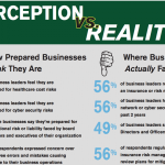 Businesses are not as prepared as they might think. Chart courtesy of The Graham Co.