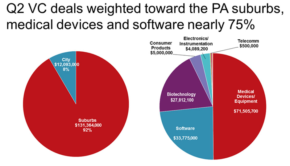 Source: JLL Research, PwC Moneytree.