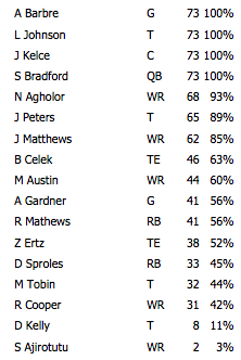 Offense snaps Jets
