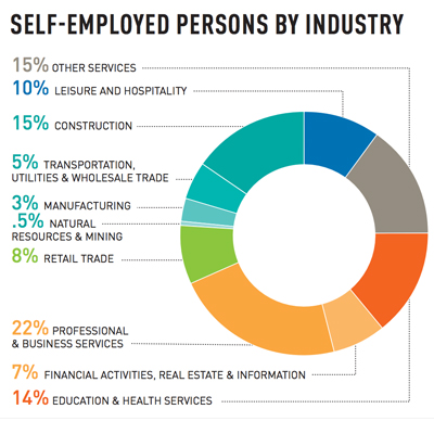 Source: US Census Bureau, American Community Survey (Courtesy of the Center City District.)