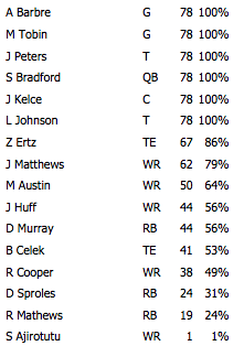 Offense snap counts giants