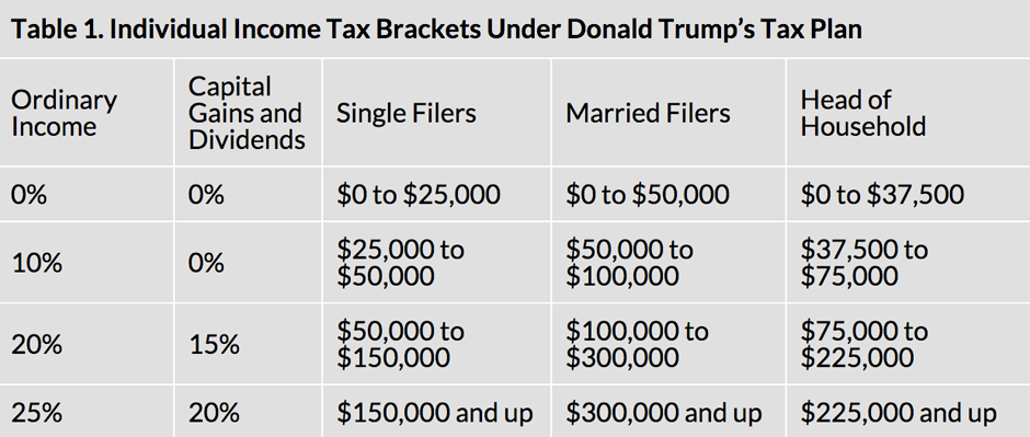 Courtesy of the Tax Foundation.