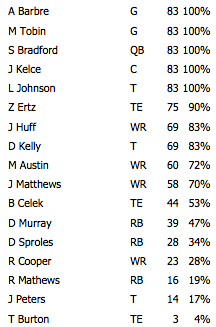 offense snaps 1026