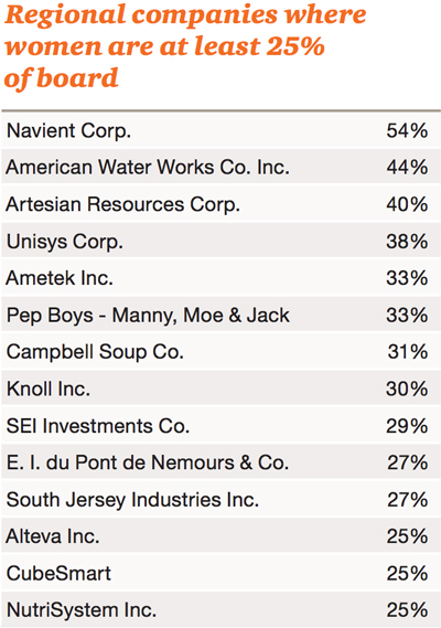 Courtesy of the Forum of Executive Women's Women on Boards 2015 report.