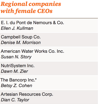 Courtesy of the Forum of Executive Women's Women on Boards 2015 report. Note: Kullman announced her retirement from Dupont effective Oct. 16.)
