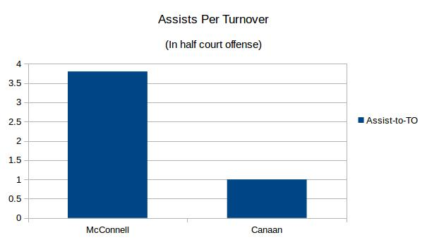 Assists per turnover by Sixers point guards in the half court. Data through Nov 3rd, 2015.