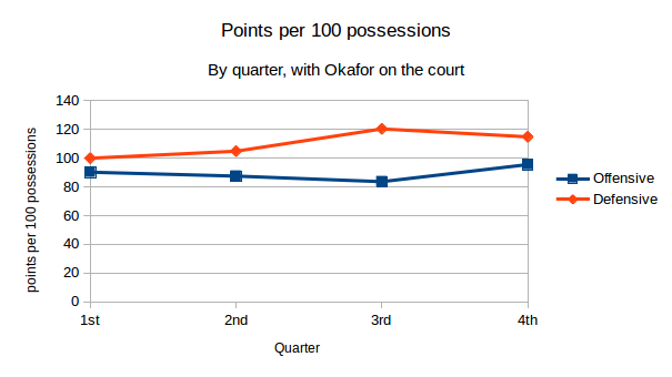 The Sixers offensive and defensive rating by quarter. All data through November 15th, 2015 and courtesy of nba.com/stats