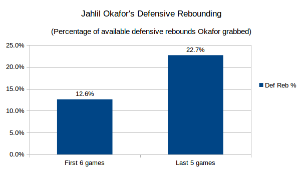 Jahlil Okafor's defensive rebounding rate. Data through November 17th, 2015. All data courtesy nba.com/stats