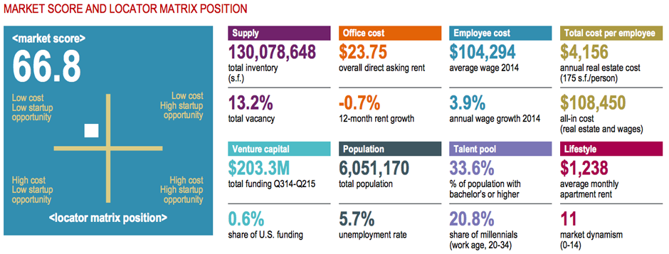 Stats from the JLL Technology Office Outlook 2015 study