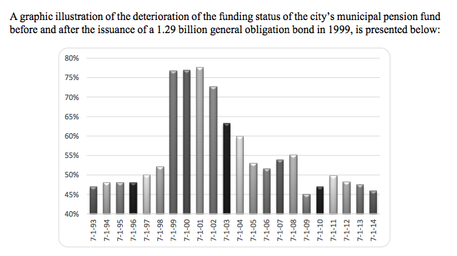 A graphic from the audit shows how dire the pension-funding crisis has become.