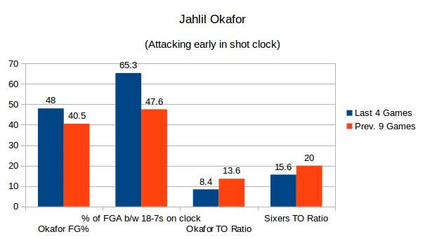 Jahlil Okafor has been more decisive with the ball, which has helped him rebound from his offensive slump. Data from nba.com/stats and as of Dec 15th, 2015.