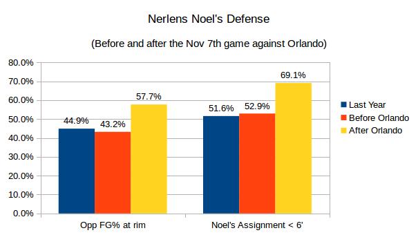 noel-defense-orlando