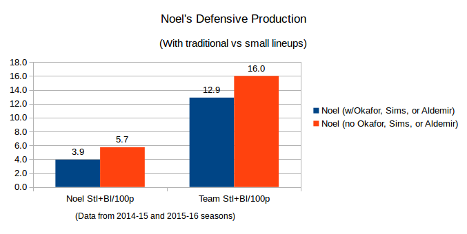 Nerlens Noel's defensive production over the last two years when paired with another big man. Data as of December 19th, 2015 and courtesy of nba.com/stats.