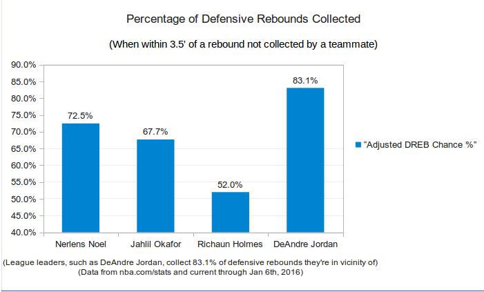 2016010602-richaun-holmes-defensive-rebounding