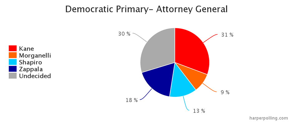 Harper Polling - PA Democratic Attorney General poll - Kathleen Kane leads