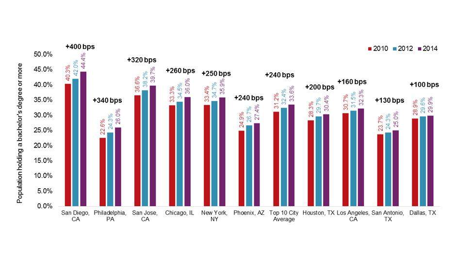 Data courtesy of JLL.