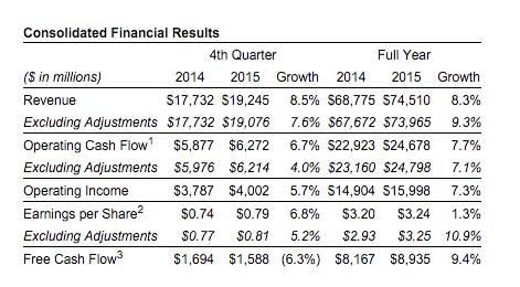 Comcast Fourth Quarter 2015 Results