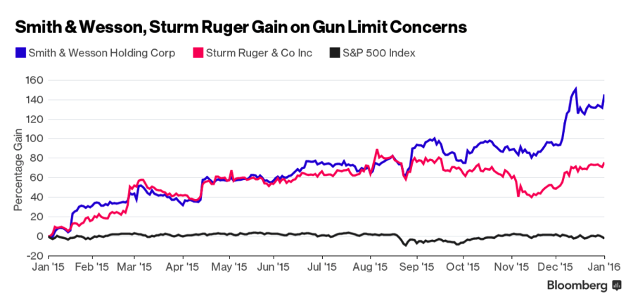 Smith & Wesson manufactured Peter Breslow's gun. The company's stock price swelled to an all-time high last month following the shooting in San Bernardino and Obama's announcements about new gun restrictions. Chart courtesy of Bloomberg.