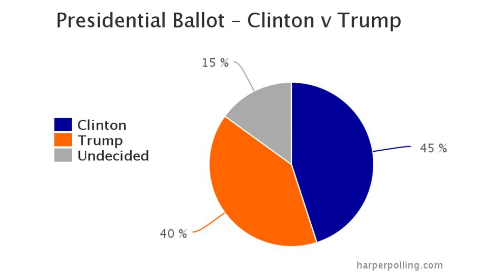Clinton vs. Trump - PA presidential race