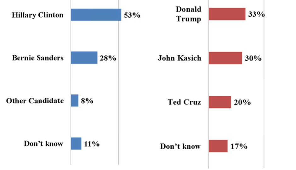 Franklin and Marshall poll - Trump and Clinton