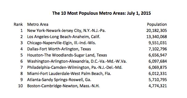 census population metro areas
