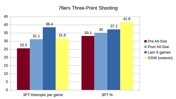 76ers-three-point-shooting
