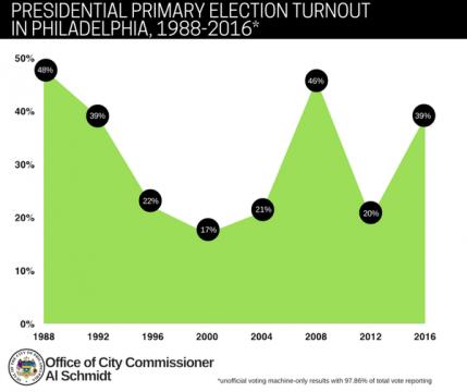 Voter turnout Primary 2016 Al Schmidt