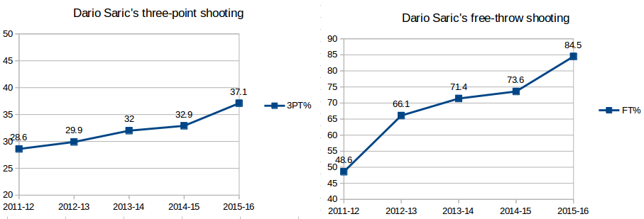 dario-saric-shooting