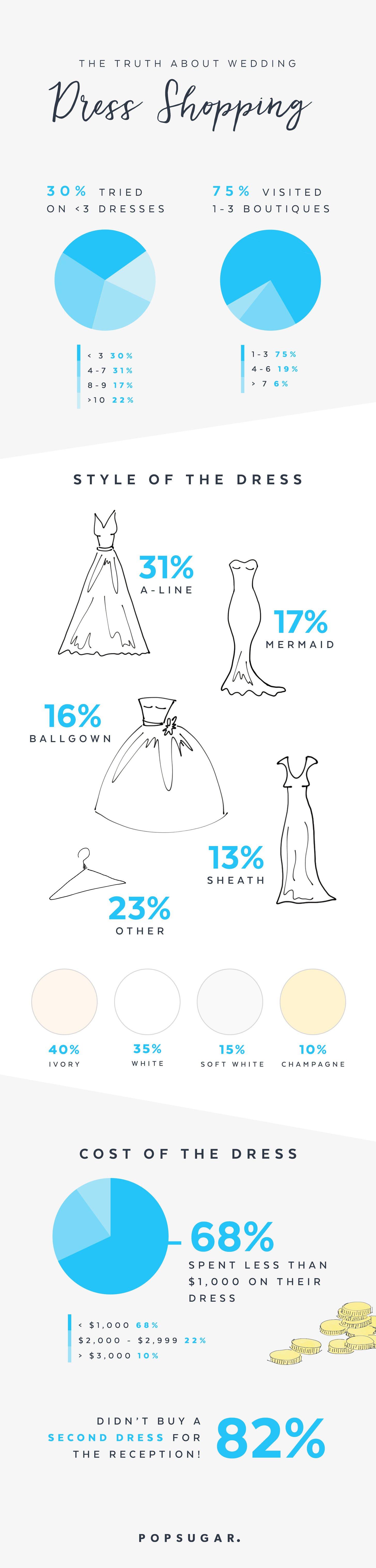 PW-wedding-dress-stats