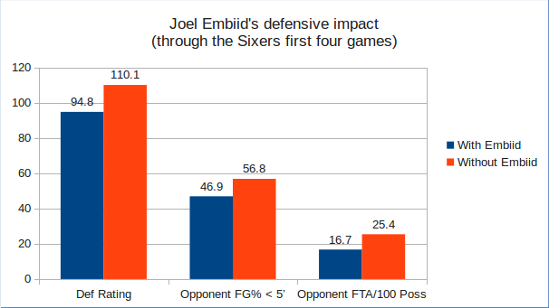 (How Joel Embiid has impacted the opponents offensive execution)