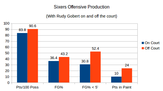 The Sixers offensive production during Mondays' 109-84 loss when Rudy Gobert was on the court.