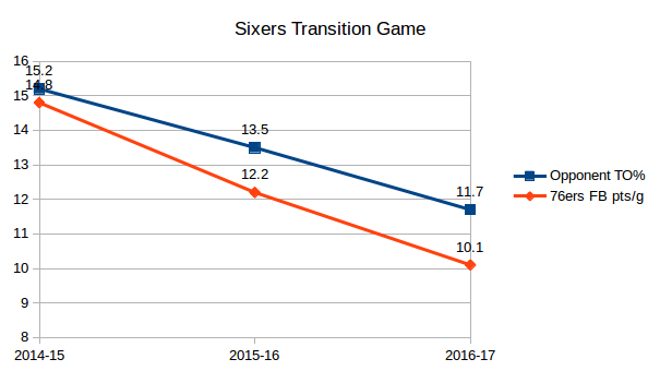 20161114-sixers-transition