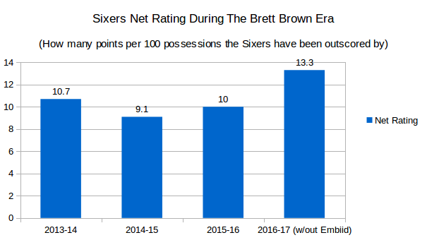 20161126-sixers-net-rating