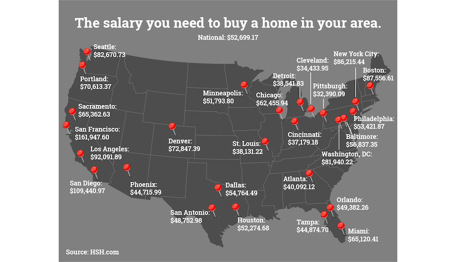 Here's how much you need to make a year to afford the median-priced home in the nation's 27 largest metros, according to HSH.com. The salary required in Philly is just above the nationwide number.
