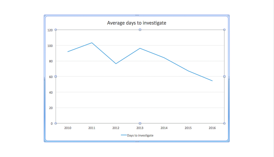 The DA's Office released this chart, showing the length of investigations into police shootings.