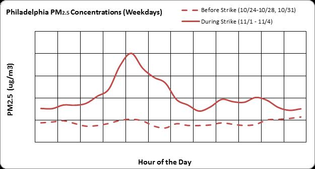 SEPTA strike air quality