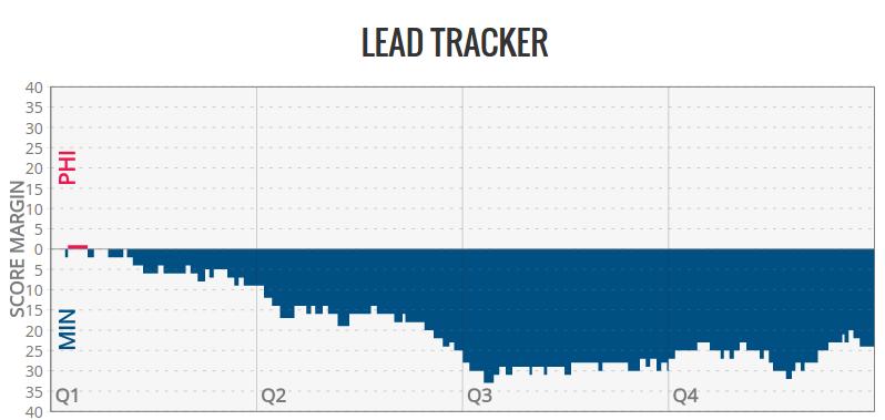 NBA.com's Lead Tracker (courtesty stats.nba.com)