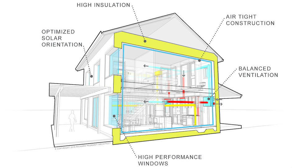 This cross-section shows the features that make passive house buildings super-efficient and extremely comfortable to live and work in. Energy savings of 80 to 90 percent are an added bonus. | Image: RPA