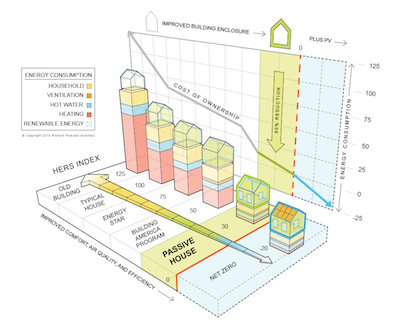 This chart shows how passive house construction dramatically lowers the total cost of ownership, primarily through heating cost savings of up to 90 percent. | Image: RPA