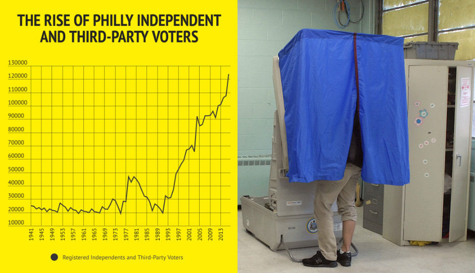 Philadelphia Independent Voter