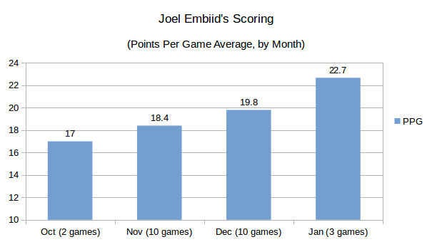 2017-01-08-embiid-month-to-month