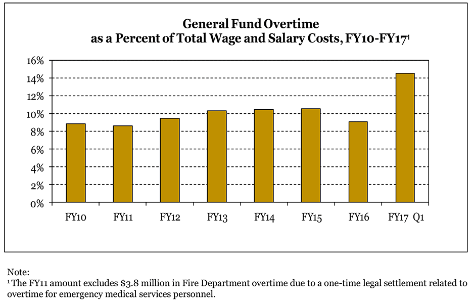 General fund overtime chart